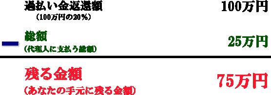返還された過払い金が100万円だとして、代理人に支払う報酬を差し引くと75万円手元に残る。